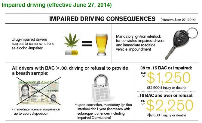 IMPAIRED_DRIVING_CONSEQUENCES