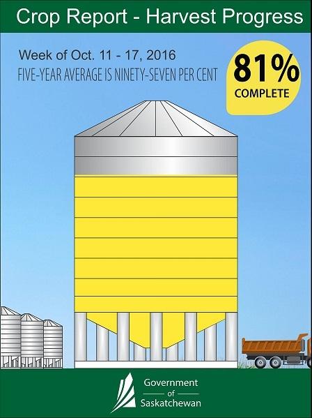 Crop Report infog OCT 11-17