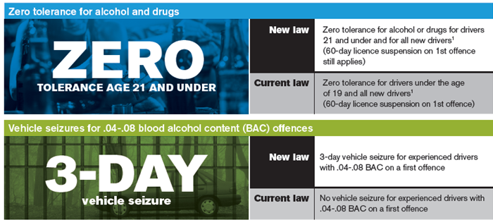 New Drinking And Driving Laws Saskatchewan